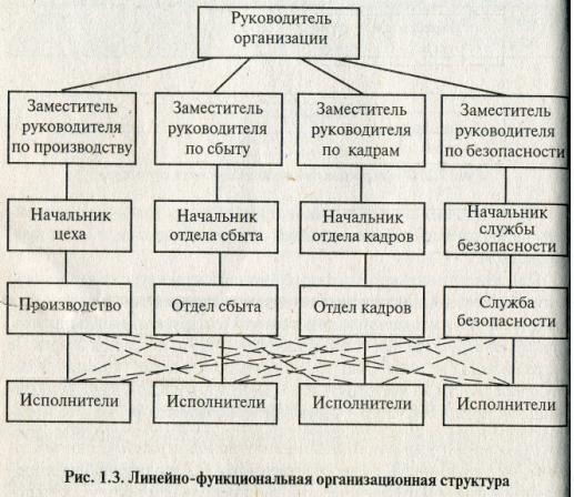 Схема линейной функциональной структуры управления.